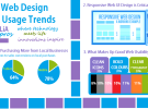2015 Web Design & Usage Trends Infographic