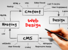 3 Tips to be Strategic with your Web Design